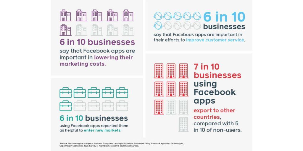impact van Facebook op KMO's